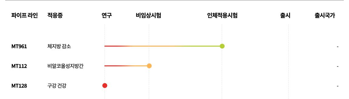 건강기능식품 그래프